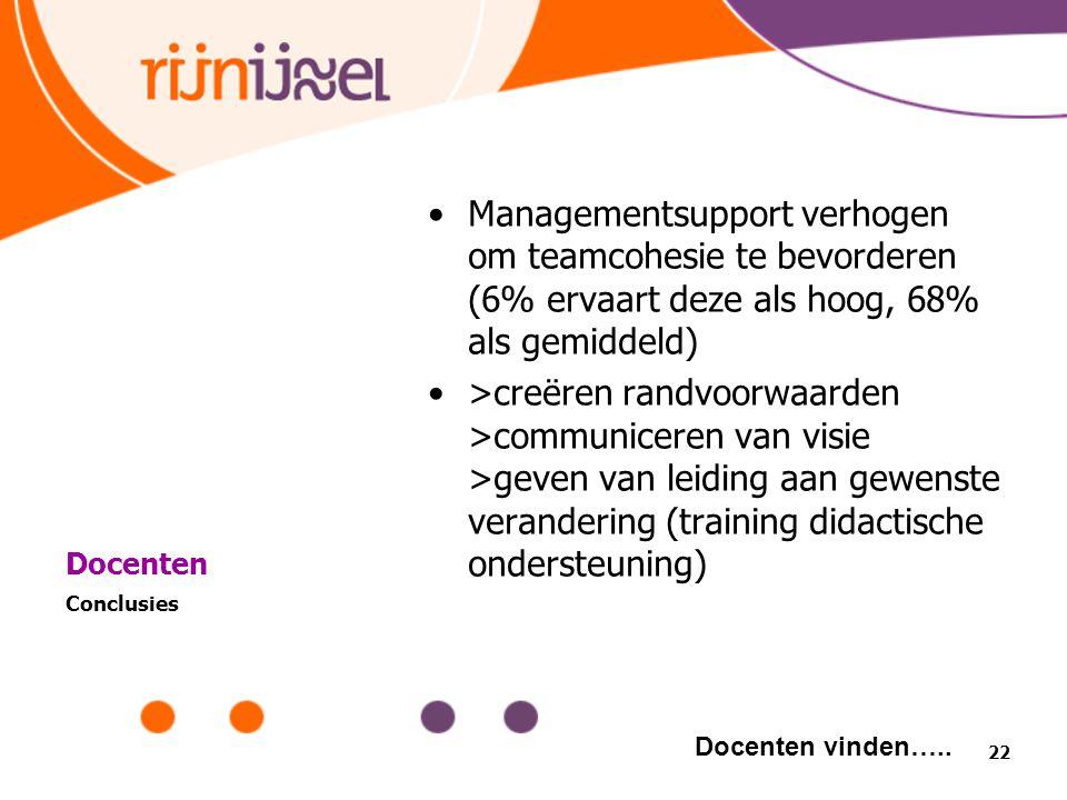Managementsupport verhogen om teamcohesie te bevorderen (6% ervaart deze als hoog, 68% als gemiddeld)