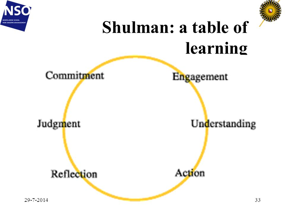 Shulman: a table of learning