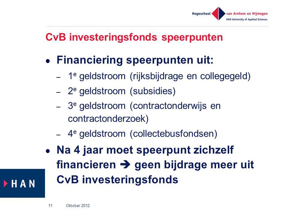 CvB investeringsfonds speerpunten
