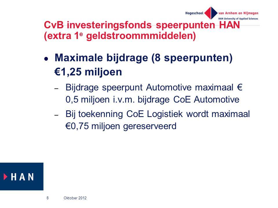 CvB investeringsfonds speerpunten HAN (extra 1e geldstroommmiddelen)