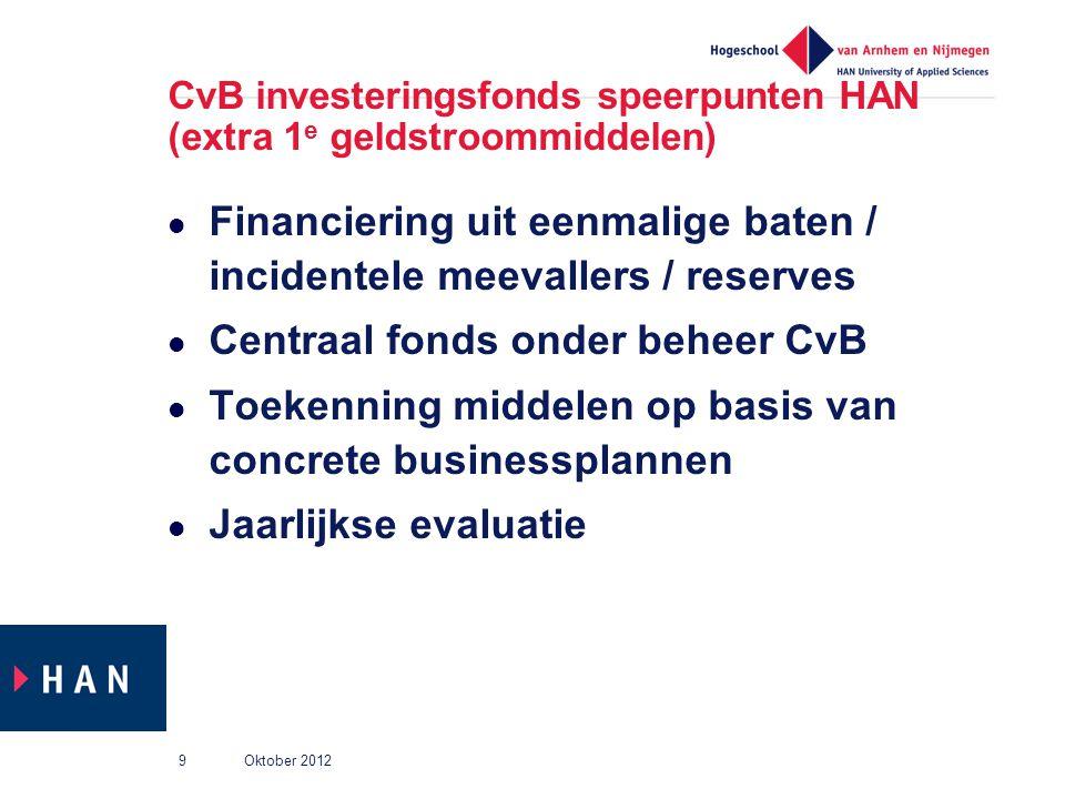 CvB investeringsfonds speerpunten HAN (extra 1e geldstroommiddelen)