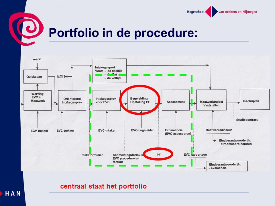 Portfolio in de procedure: