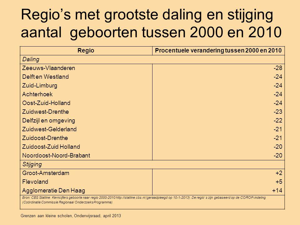 Procentuele verandering tussen 2000 en 2010