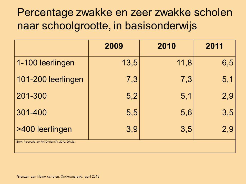 Percentage zwakke en zeer zwakke scholen naar schoolgrootte, in basisonderwijs