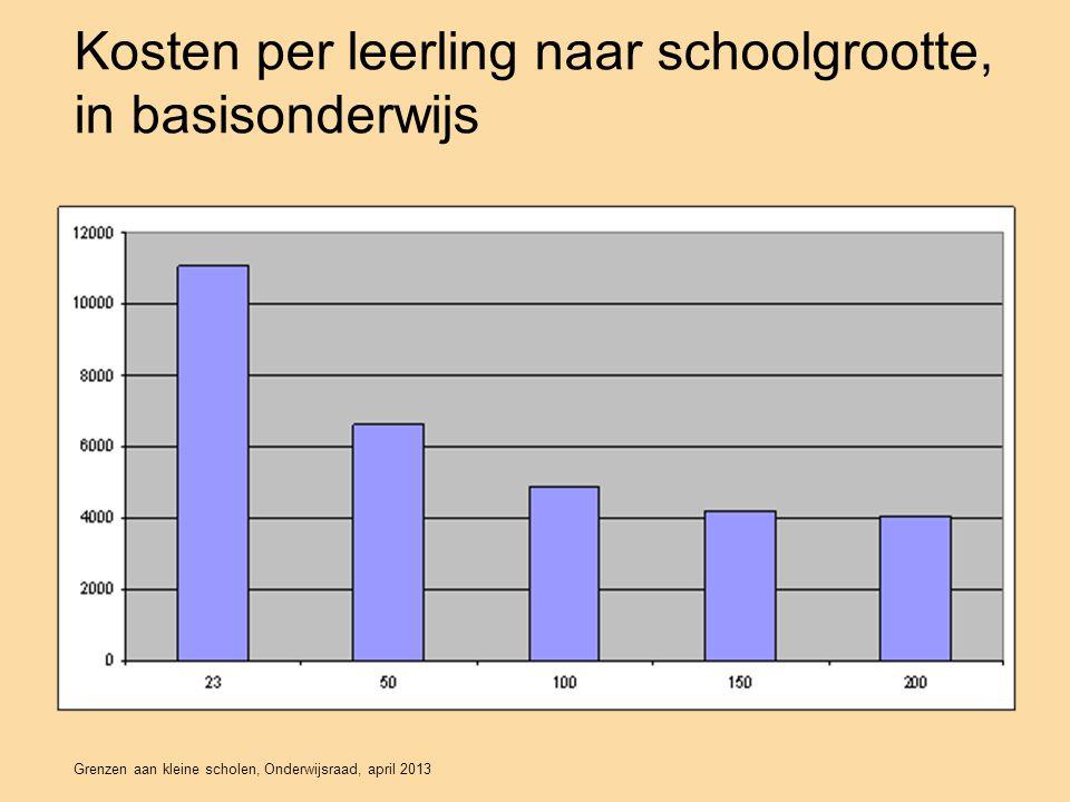 Kosten per leerling naar schoolgrootte, in basisonderwijs