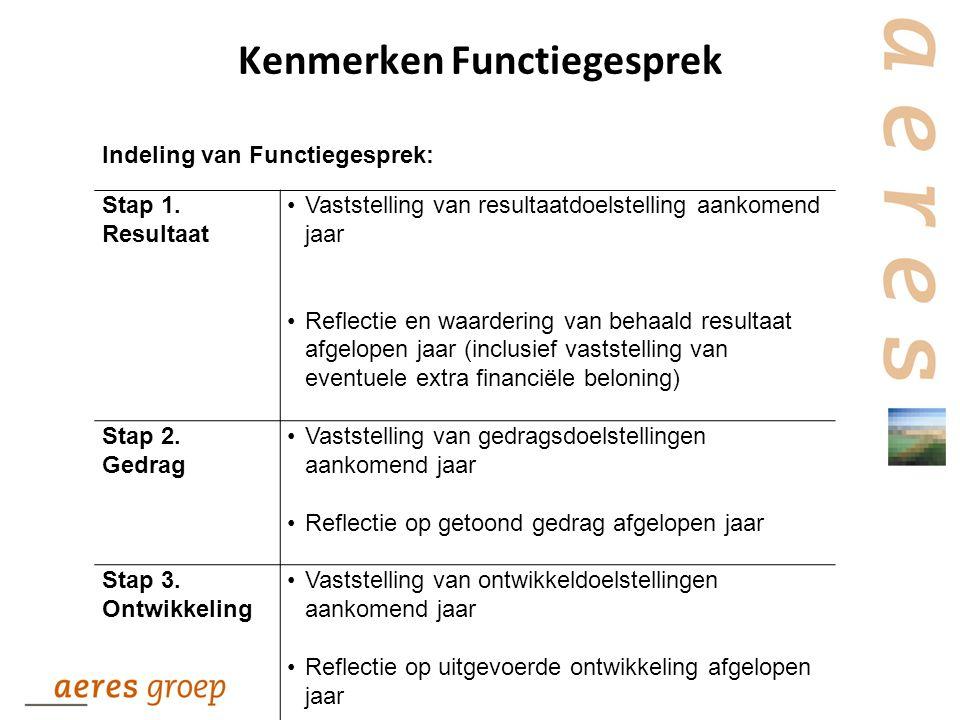 Kenmerken Functiegesprek