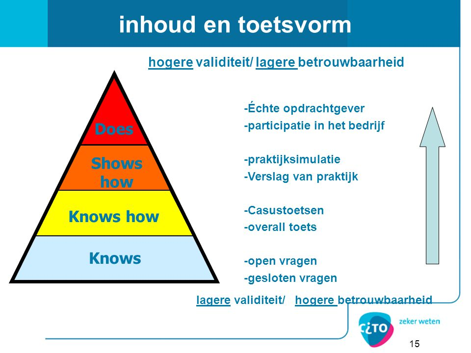 inhoud en toetsvorm Does Shows how Knows how Knows