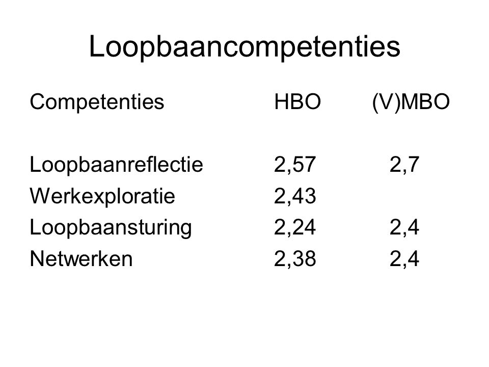 Loopbaancompetenties