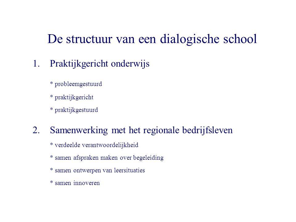 De structuur van een dialogische school