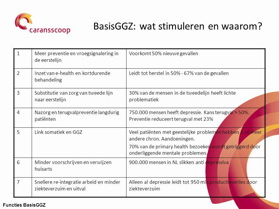 BasisGGZ: wat stimuleren en waarom