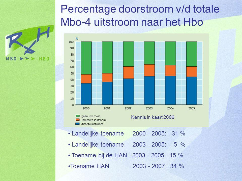 Percentage doorstroom v/d totale Mbo-4 uitstroom naar het Hbo