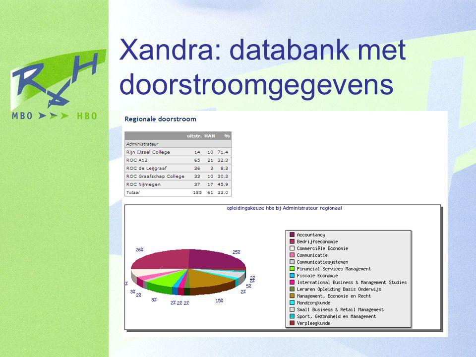 Xandra: databank met doorstroomgegevens