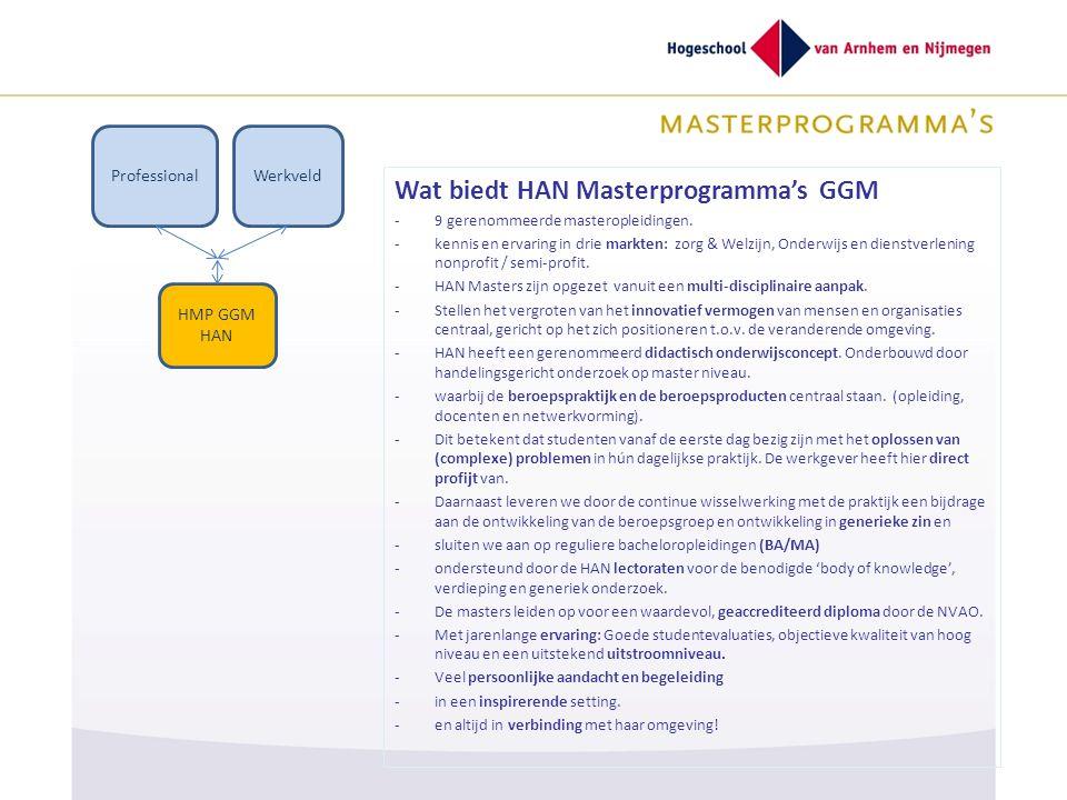 Wat biedt HAN Masterprogramma's GGM