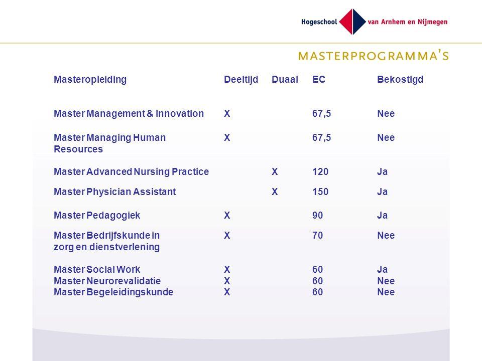 Masteropleiding Deeltijd. Duaal. EC. Bekostigd. Master Management & Innovation. X. 67,5. Nee.