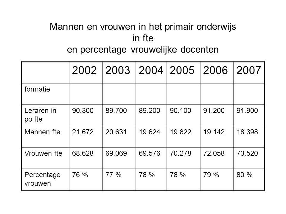 Mannen en vrouwen in het primair onderwijs in fte en percentage vrouwelijke docenten