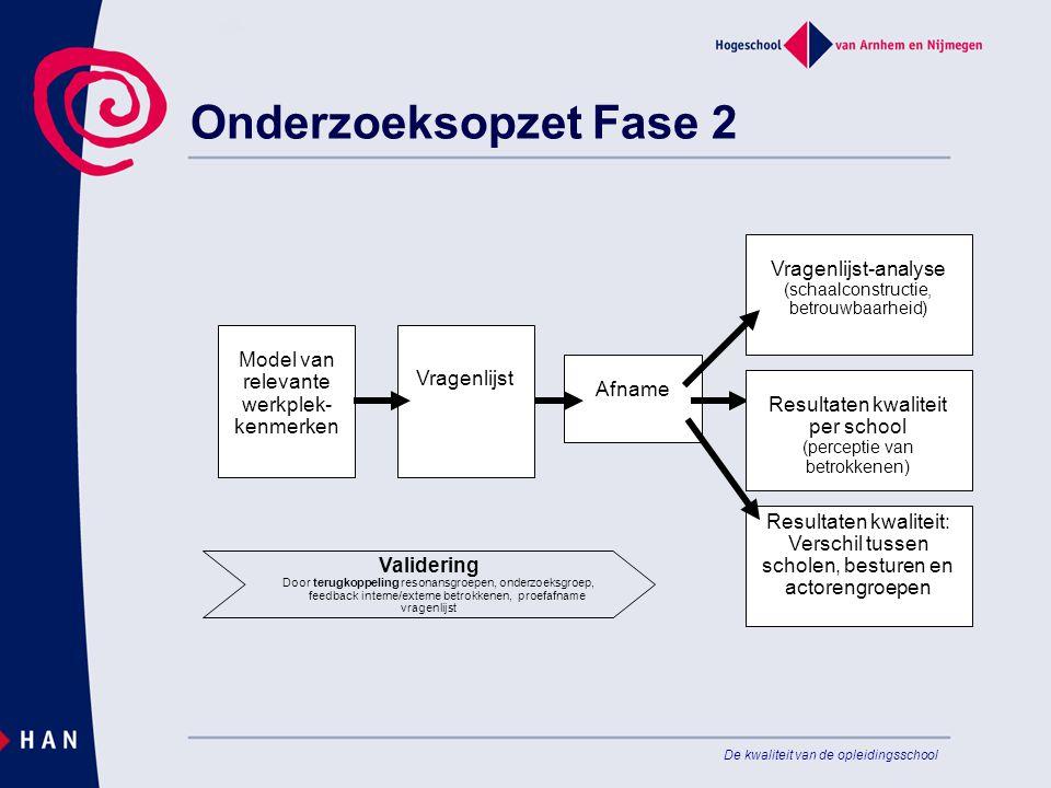 Onderzoeksopzet Fase 2 Vragenlijst-analyse (schaalconstructie, betrouwbaarheid) Afname. Model van relevante werkplek-kenmerken.