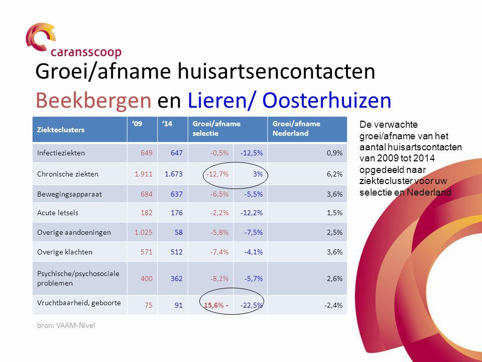 Groei/afname huisartsencontacten Beekbergen en Lieren/ Oosterhuizen