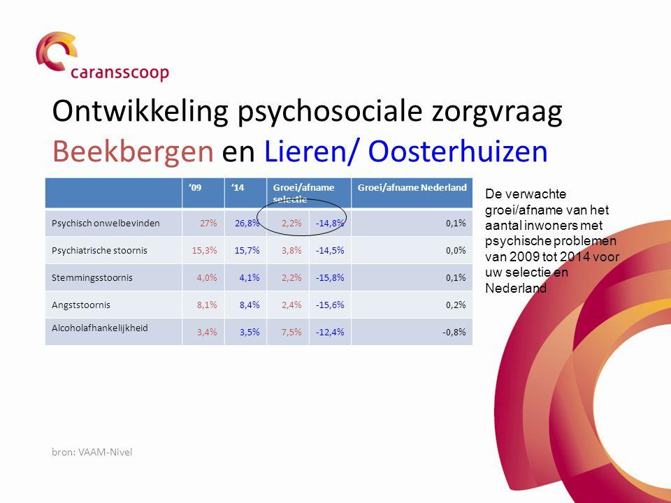 Ontwikkeling psychosociale zorgvraag Beekbergen en Lieren/ Oosterhuizen