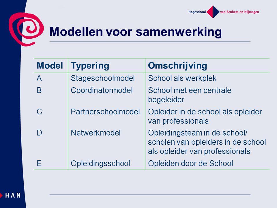 Modellen voor samenwerking