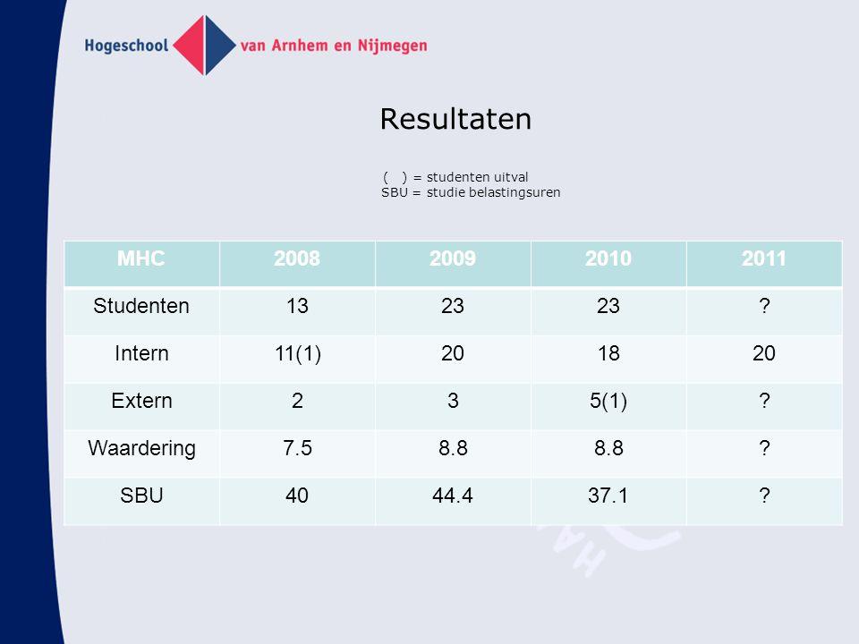 Resultaten ( ) = studenten uitval SBU = studie belastingsuren