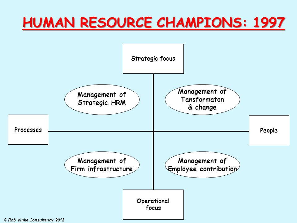 HUMAN RESOURCE CHAMPIONS: 1997