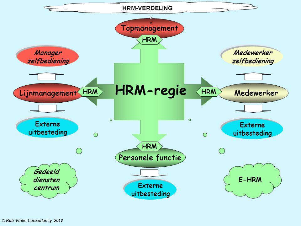 Topmanagement Lijnmanagement Medewerker Personele functie