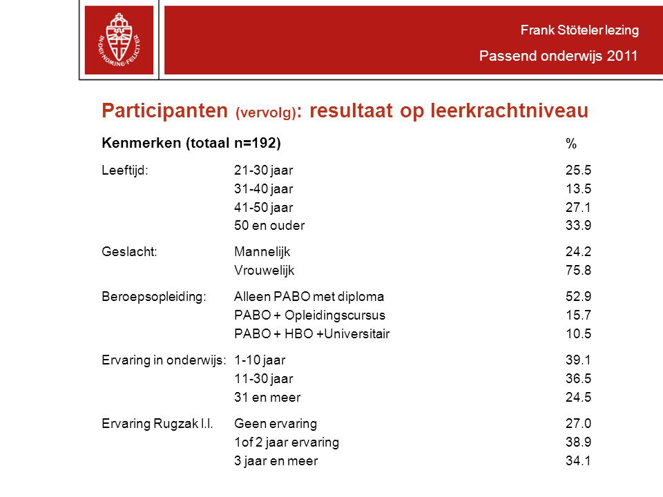Participanten (vervolg): resultaat op leerkrachtniveau