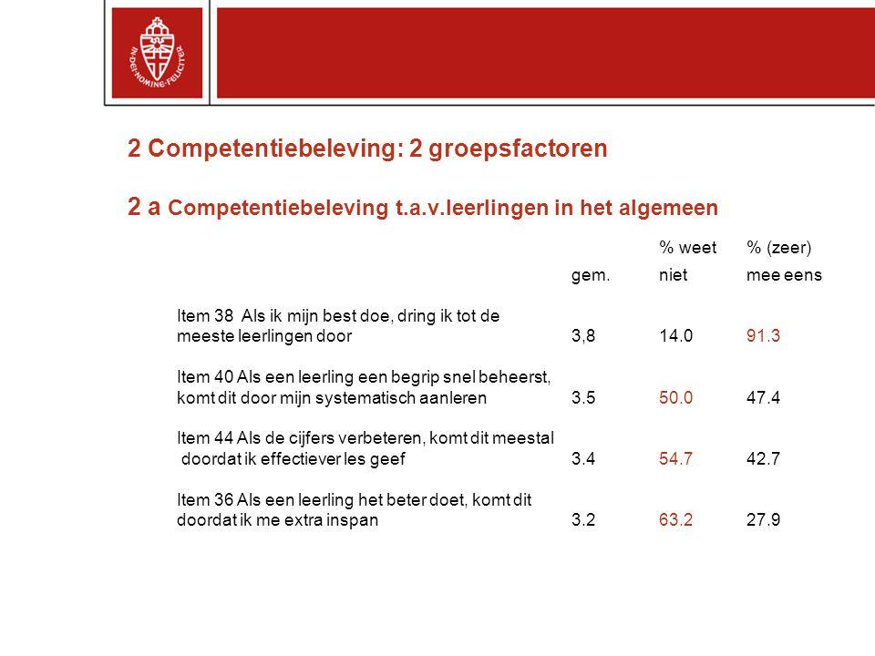 2 Competentiebeleving: 2 groepsfactoren 2 a Competentiebeleving t.a.v.leerlingen in het algemeen