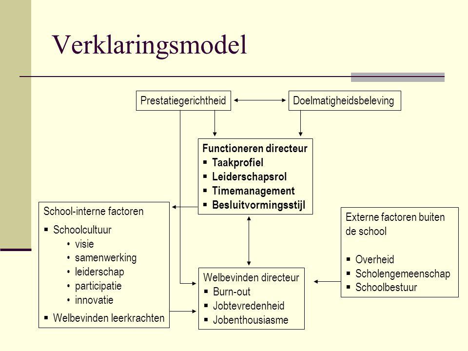 Verklaringsmodel Prestatiegerichtheid Doelmatigheidsbeleving