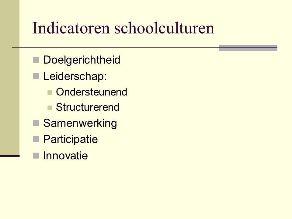 Indicatoren schoolculturen
