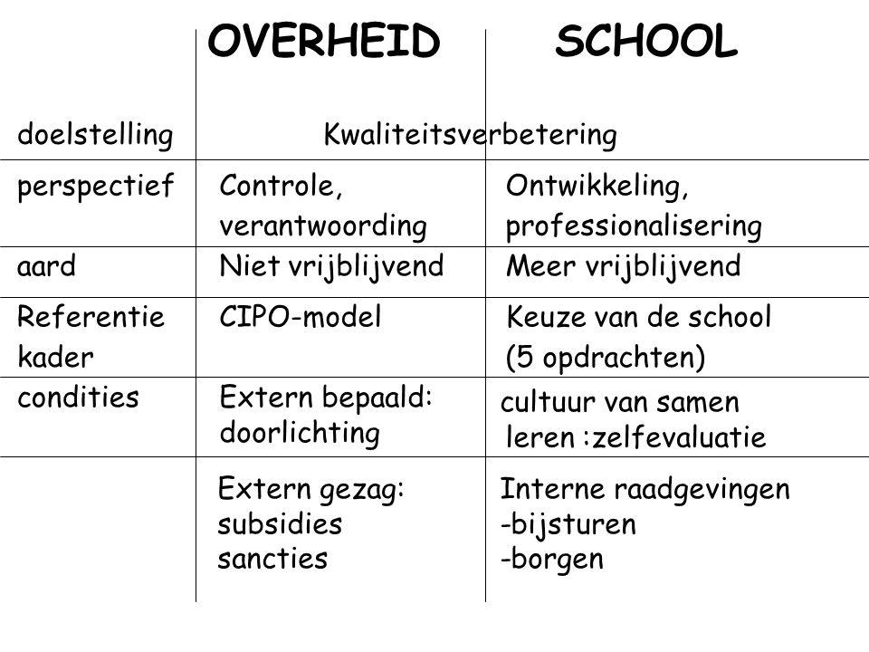 OVERHEID SCHOOL doelstelling Kwaliteitsverbetering perspectief
