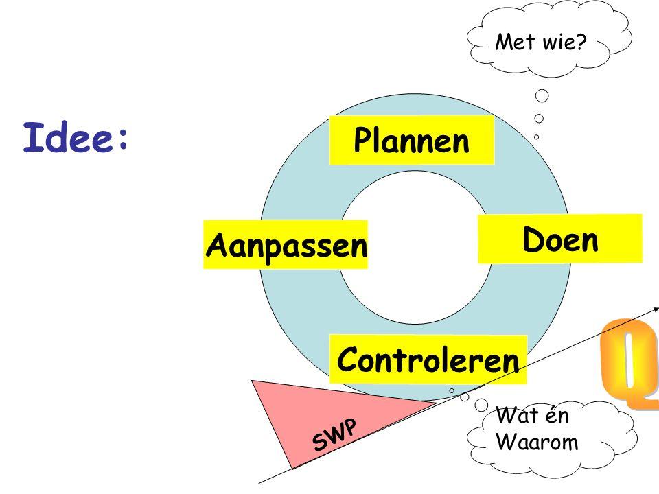 Met wie Idee: Plannen Doen Aanpassen Q Controleren SWP Wat én Waarom