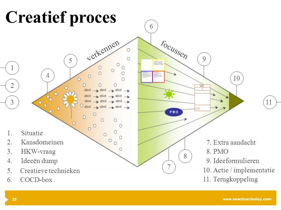 Creatief proces verkennen focussen 6 9 5 1 4 10 2 3 11 Situatie