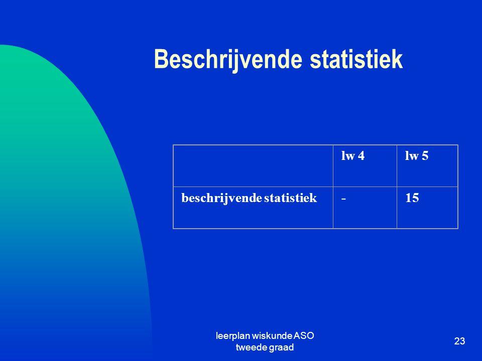 Beschrijvende statistiek