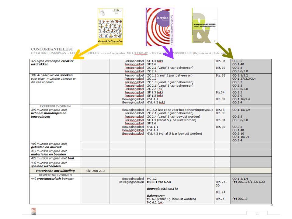 Dit is een kopie van blad 11 'Concordantielijst Ontwikkelingsplan – Leerplan BeO – Ontwikkelingsdoelen' (werkversie TG BeO DPB Brugge)