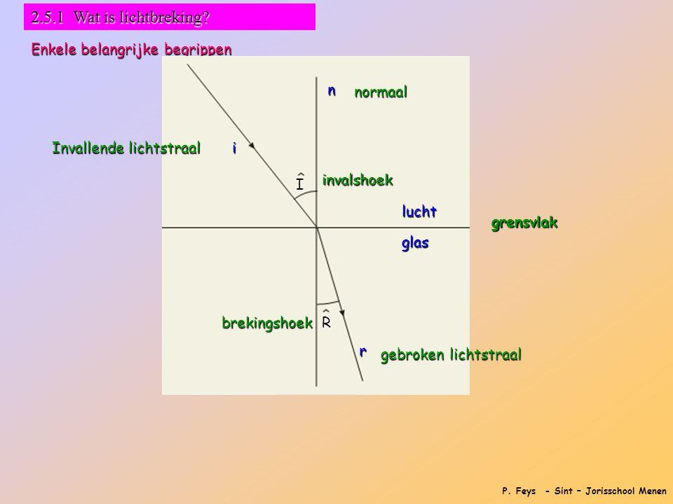 2.5.1 Wat is lichtbreking Enkele belangrijke begrippen n normaal