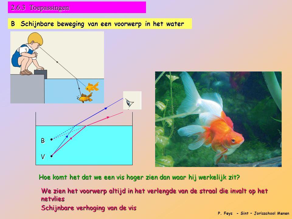 2.6.3 Toepassingen B Schijnbare beweging van een voorwerp in het water