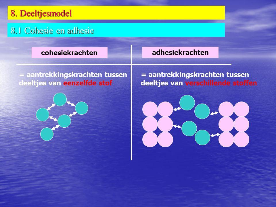 8. Deeltjesmodel 8.1 Cohesie en adhesie cohesiekrachten