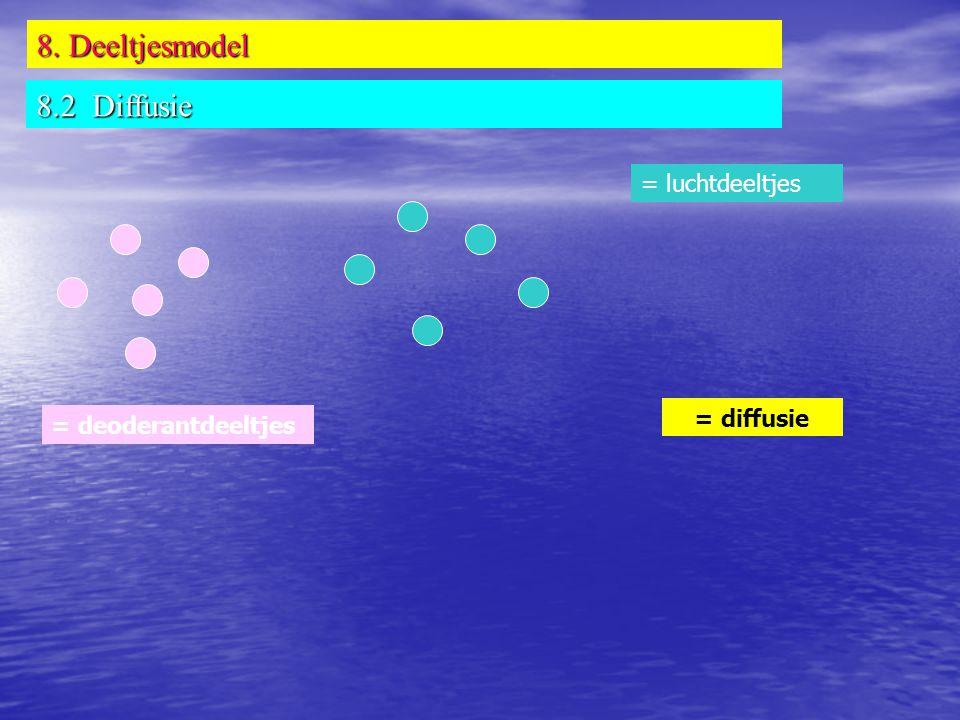 8. Deeltjesmodel 8.2 Diffusie = luchtdeeltjes = diffusie