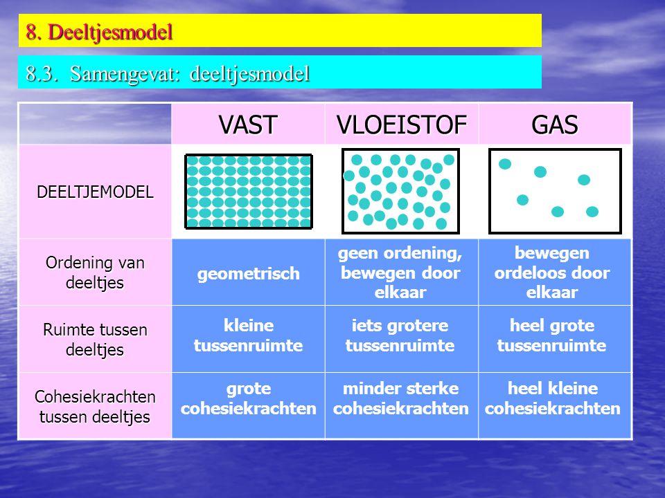 VAST VLOEISTOF GAS 8. Deeltjesmodel 8.3. Samengevat: deeltjesmodel
