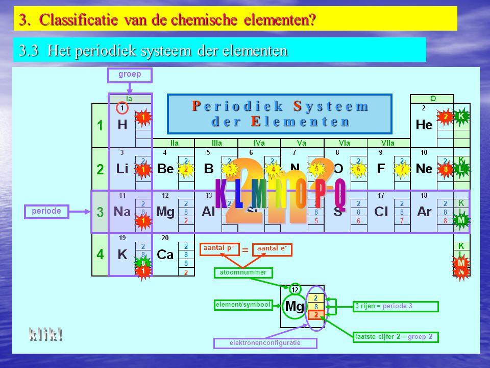 K L M N O P Q 2n² 3. Classificatie van de chemische elementen