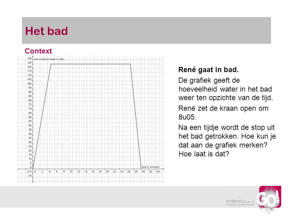 Het bad Context René gaat in bad.