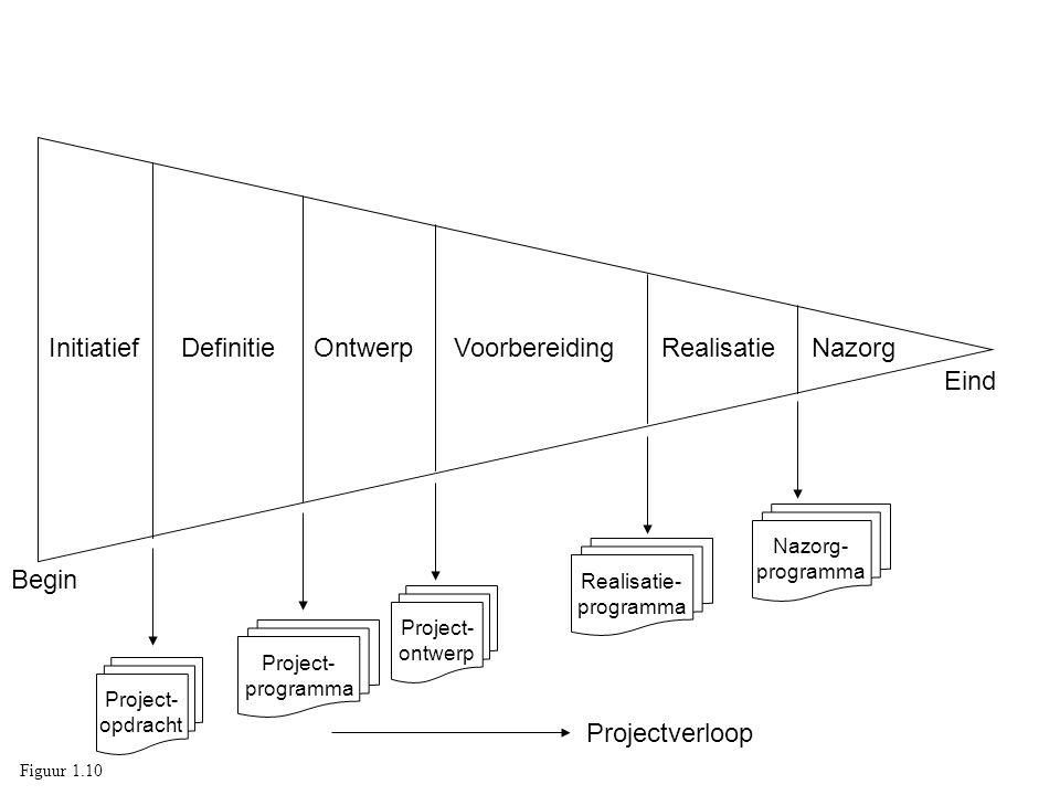 Realisatie- programma