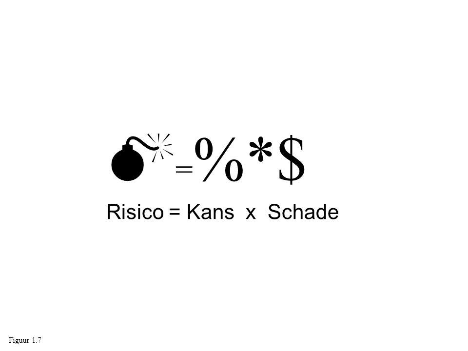 =%*$ Risico = Kans x Schade Figuur 1.7