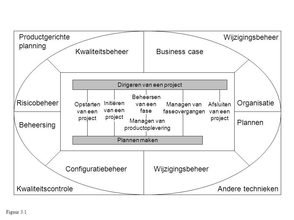 Productgerichte planning Wijzigingsbeheer