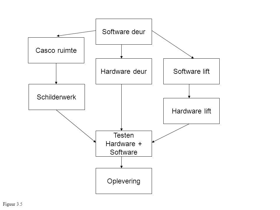 Testen Hardware + Software