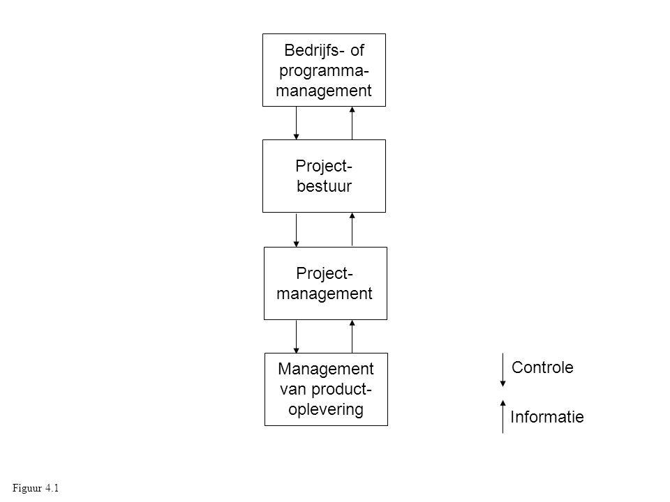 Bedrijfs- of programma- management