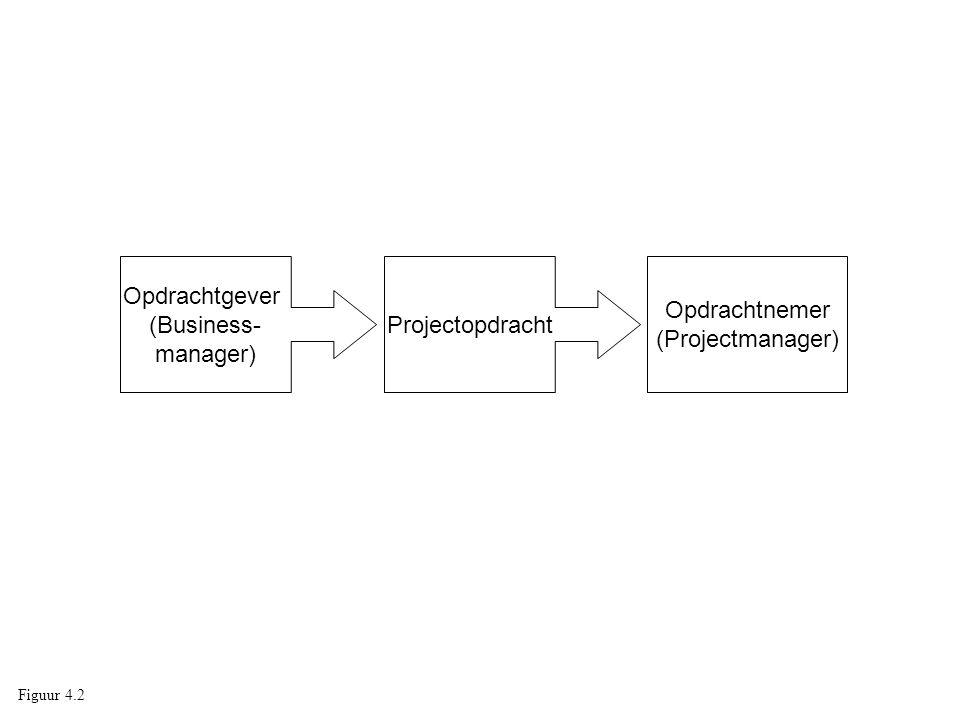 Opdrachtgever (Business- manager) Projectopdracht