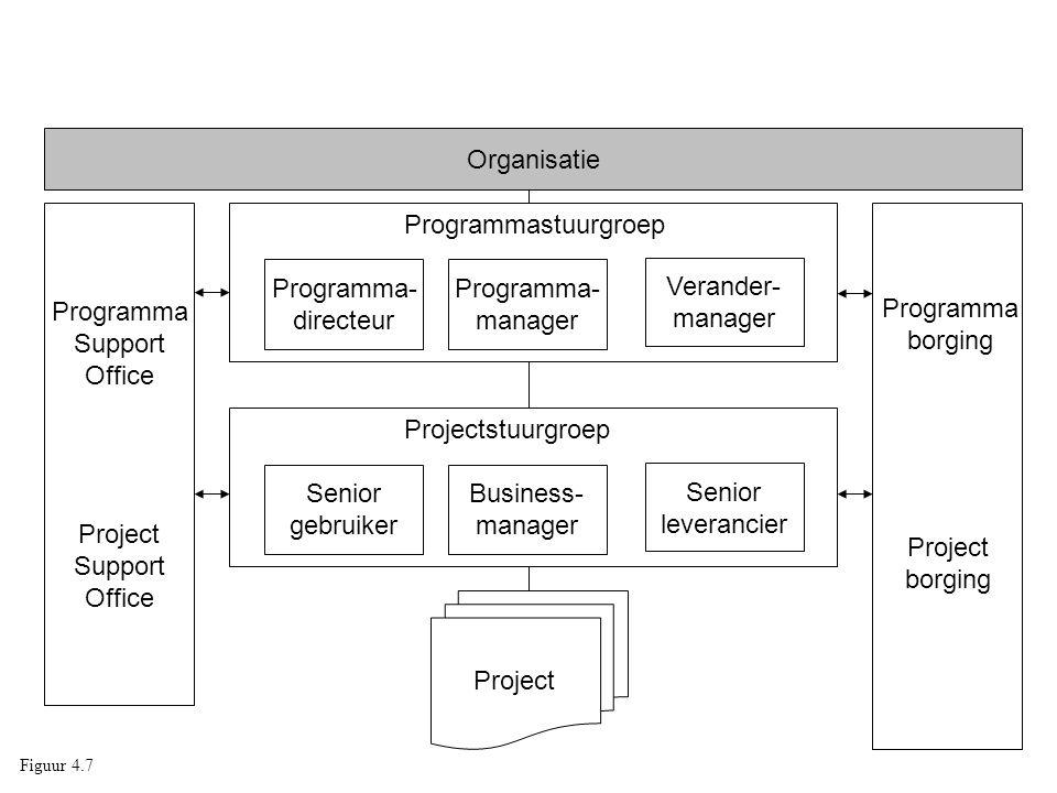 Organisatie Programma Support Office Project Programmastuurgroep