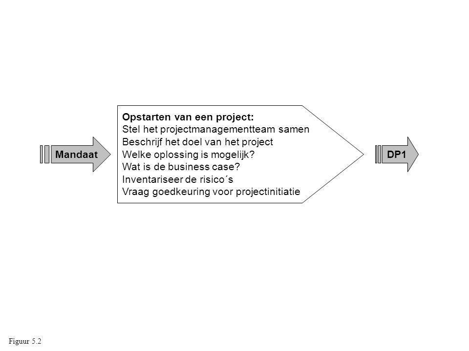 Opstarten van een project: Stel het projectmanagementteam samen